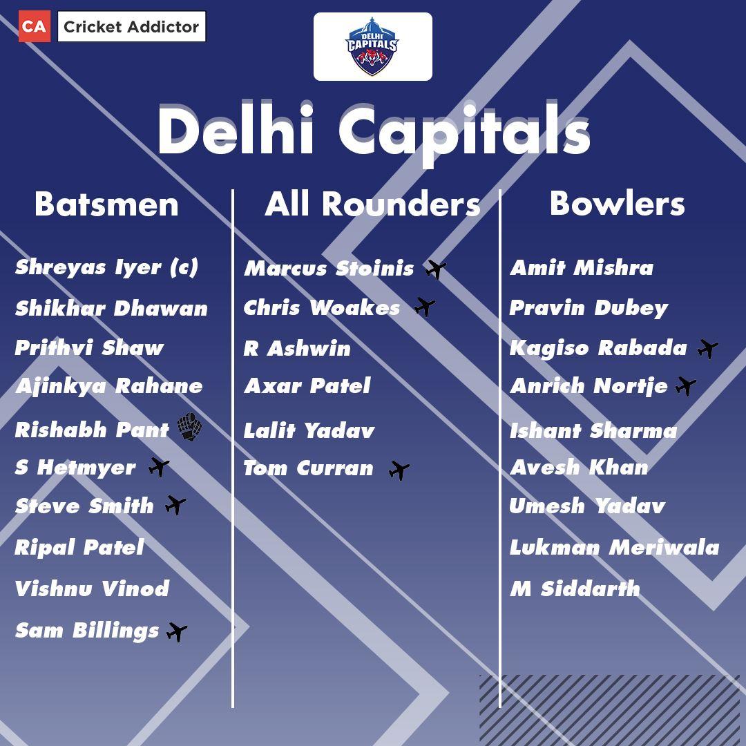 Delhi Capitals Full Squad For IPL 2021