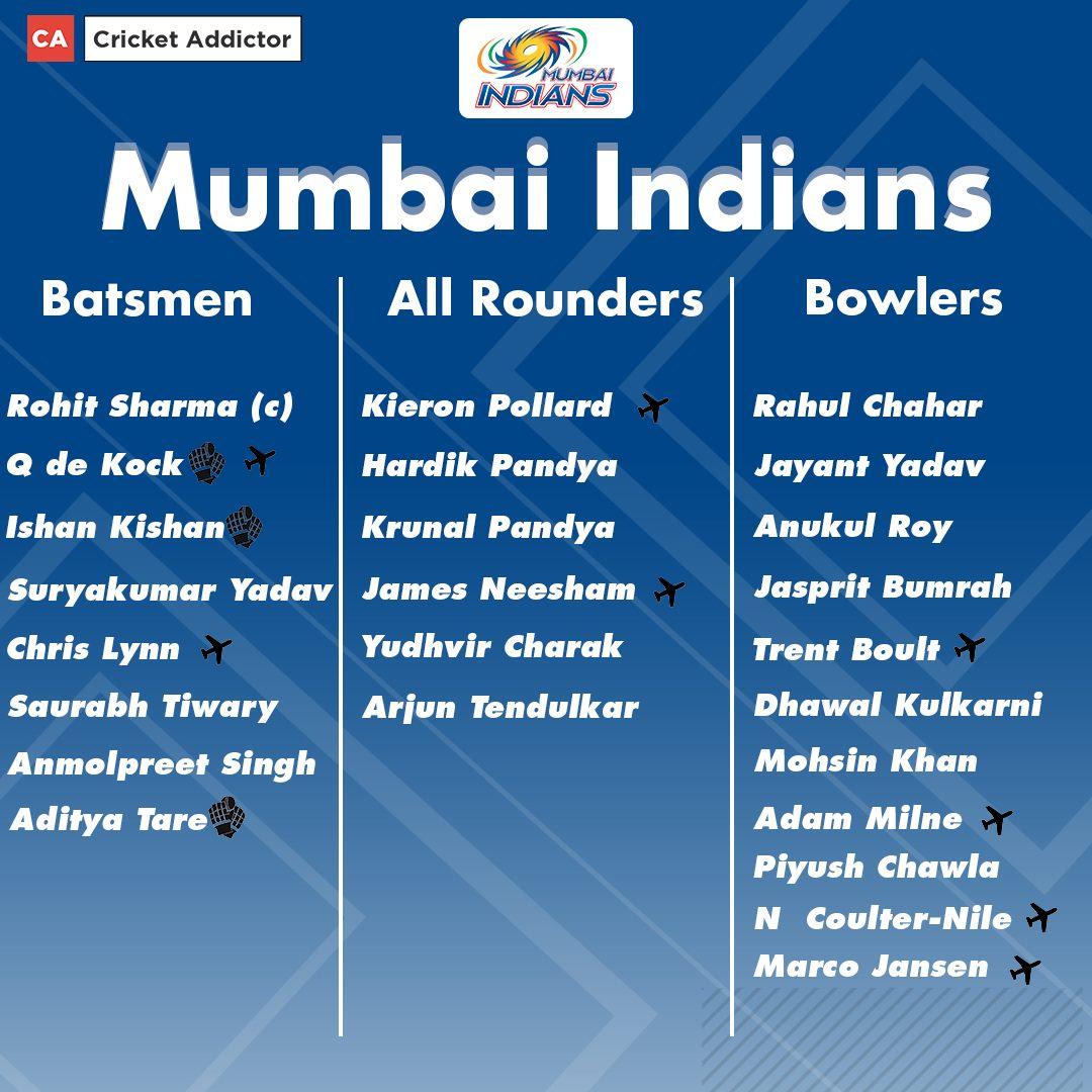 Mumbai Indians Full Squad For IPL 2021