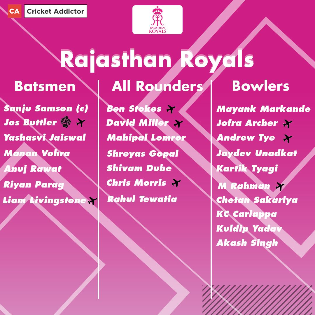 Rajasthan Royals Full Squad For IPL 2021