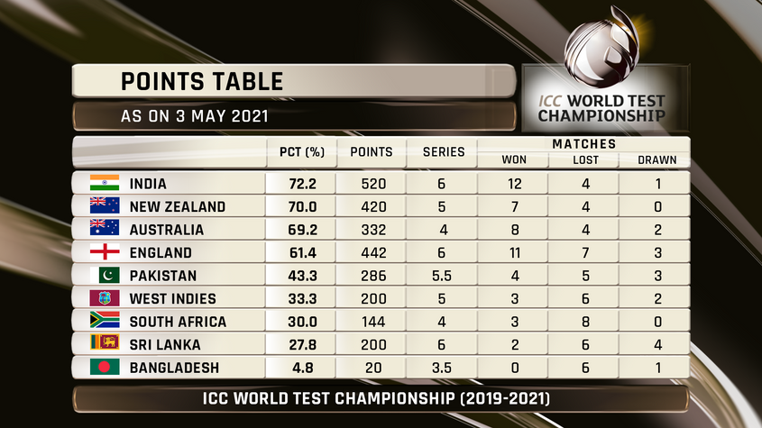 ICC World Test Championship Points Table Final