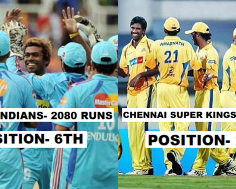 Most Runs Scored By A Team In IPL 2008