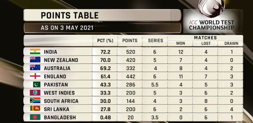 ICC World Test Championship Table: Sri Lanka End Their Campaign With 60 Valuable Points Following A 209-Run Win Over Bangladesh