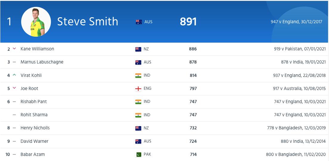 ICC Top 10 Ranked Test Batsmen 16 June 2021