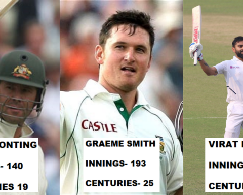 Top 5 Batsmen With The Most Test Centuries As A Captain
