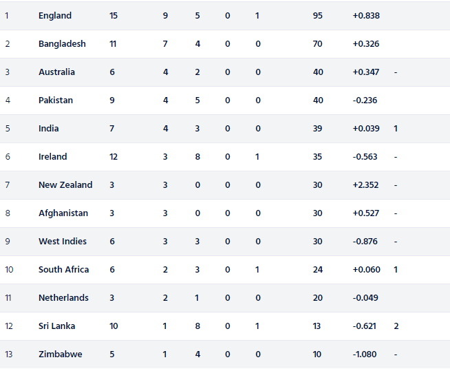 ICC Men's World Cup: India climb to fifth place after a landslide victory over Sri Lanka