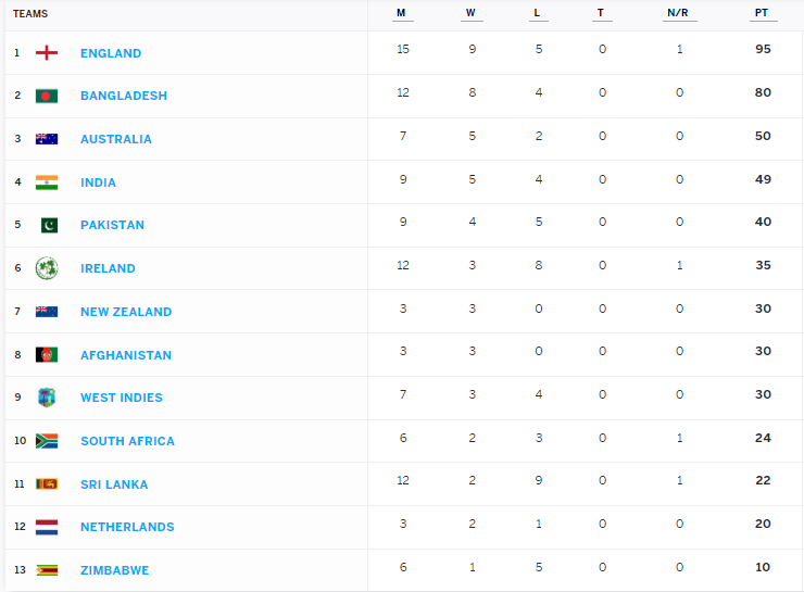 ICC World Cup Super League points: Sri Lanka rise from the bottom by winning their second match