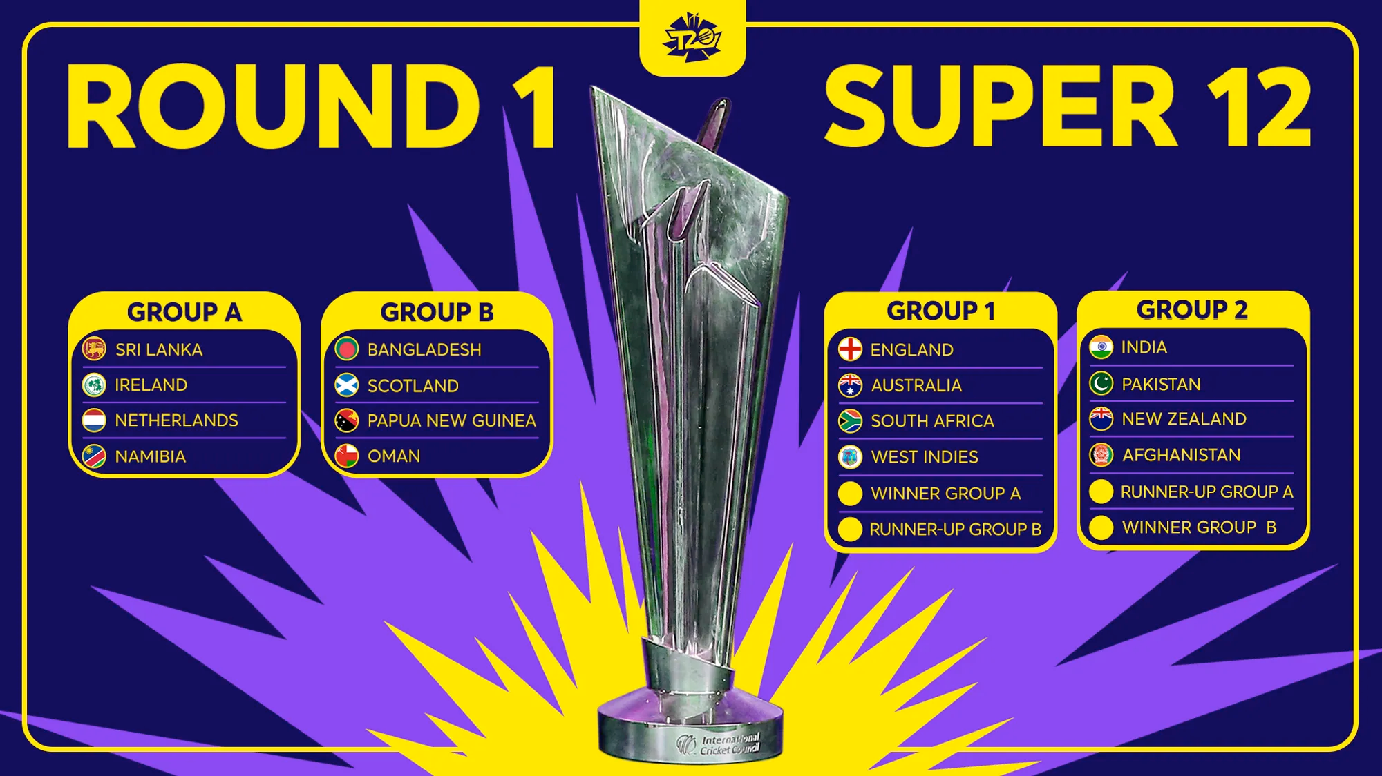 India And Pakistan Placed In Same Group As ICC Announces Groups Ahead Of T20 World Cup 2021