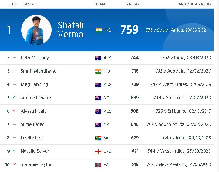ICC Women's T20I Batters Rankings