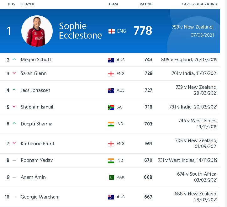 ICC Women's T20 Bowlers Rankings