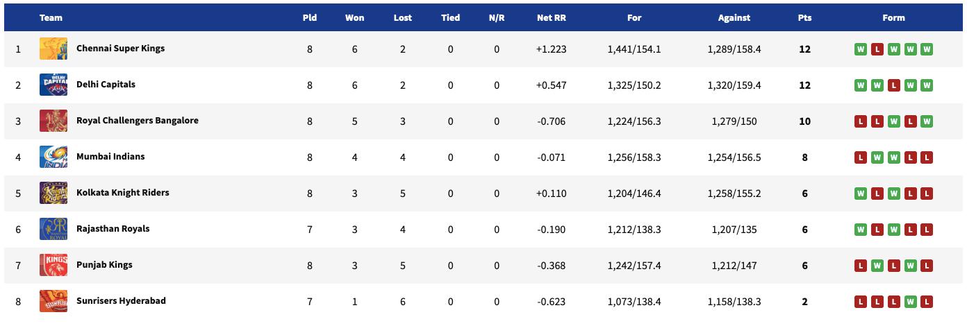 IPL 2021, IPL 2021 Updated Points Table