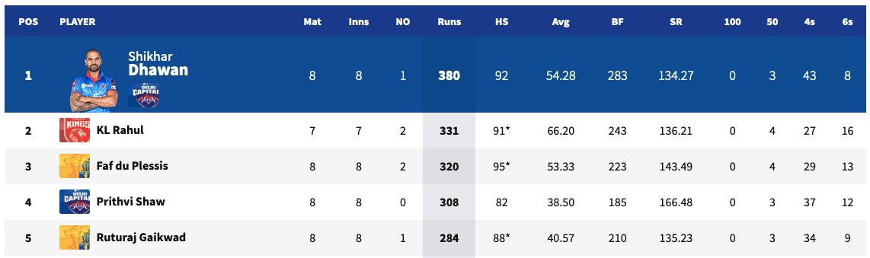 IPL 2021 Orange Cap List