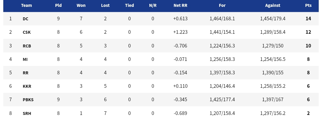 IPL 2021: Updated Points Table, Orange Cap, And Purple Cap Table After SRH VS DC