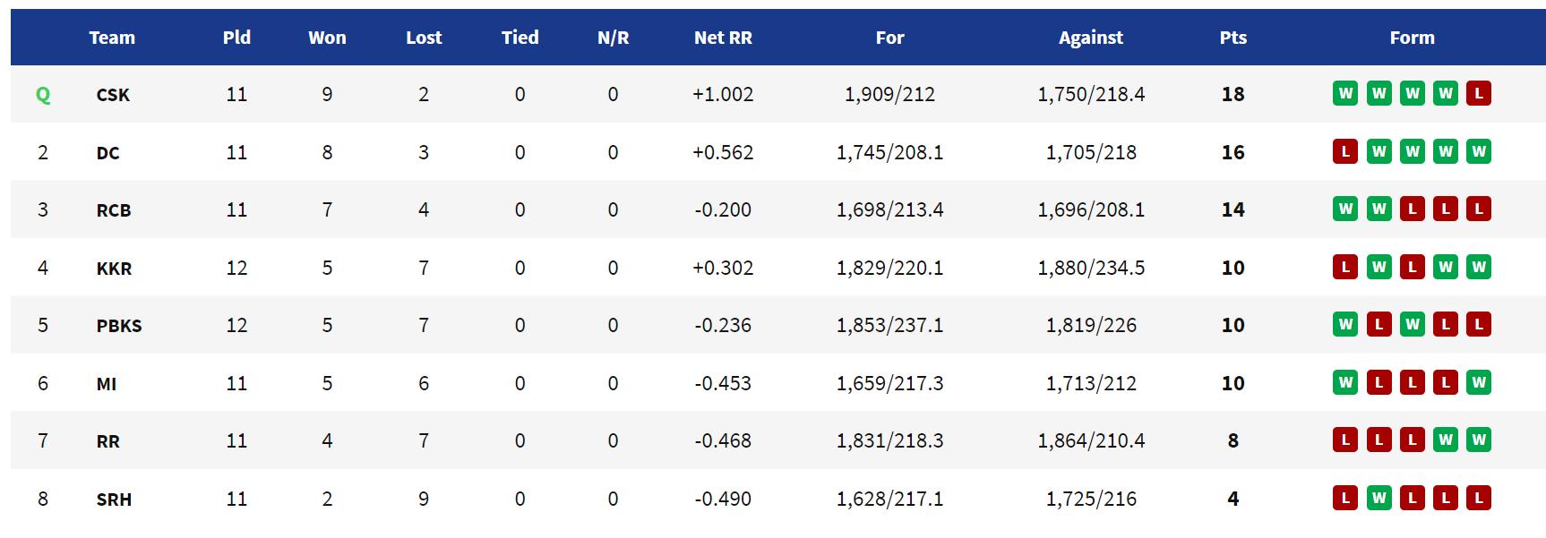 IPL 2021: Updated Points Table after Kolkata Knight Riders vs Punjab Kings: